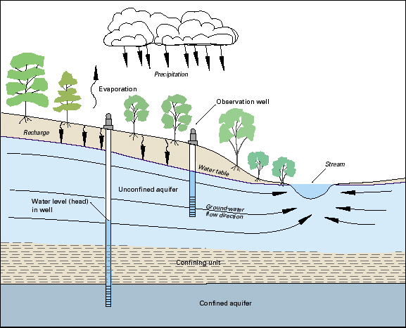 Schematic cross sectional diagram showing layered system, described in caption.