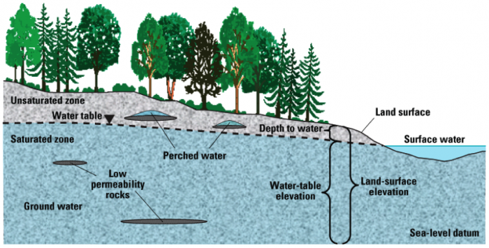 Schematic cross section of occurrence of perched aquifers above unconfined aquifer.