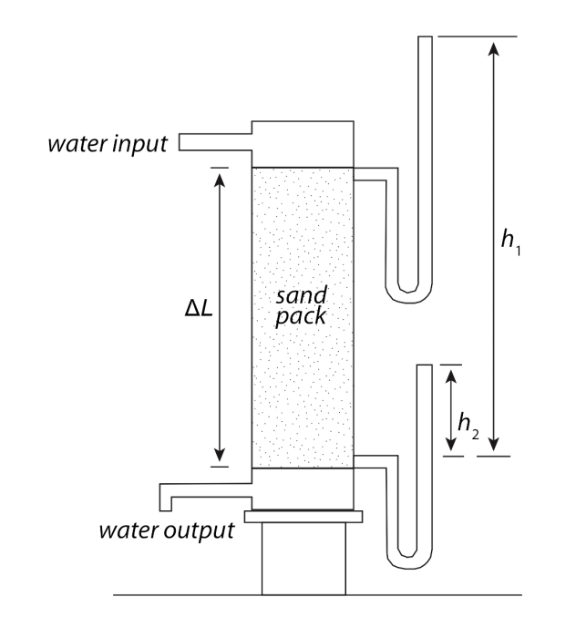 Darcys Experiments And Law Earth 111 Water Science Body Schematic Free Of Original Experimental Apparatus