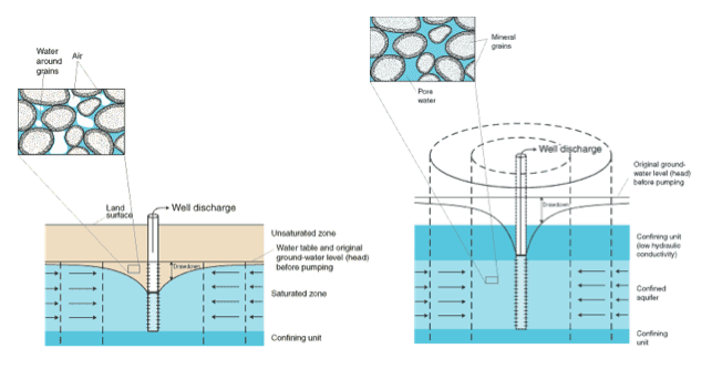 Well discharge diagram showing it above ground and below ground