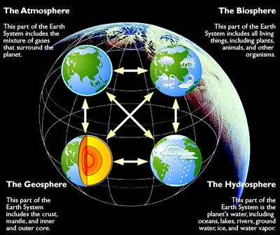 Modern earth science principles earth 111 water science and society schematic of the the earth system consisting of the geosphere lithosphere the ccuart Choice Image