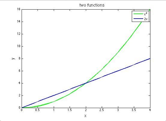 y=2x and y=x^2 plotted on the same axes.