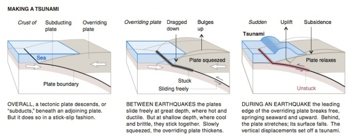 three panel timestep cross-section of how a tsunami is created at a subduction zone