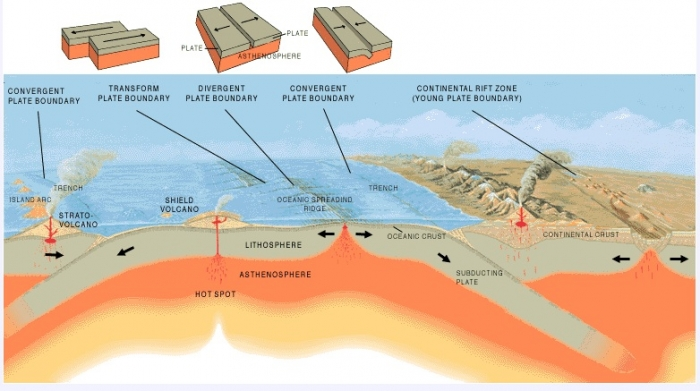 schematic diagram illustrating three types of plate boundaries