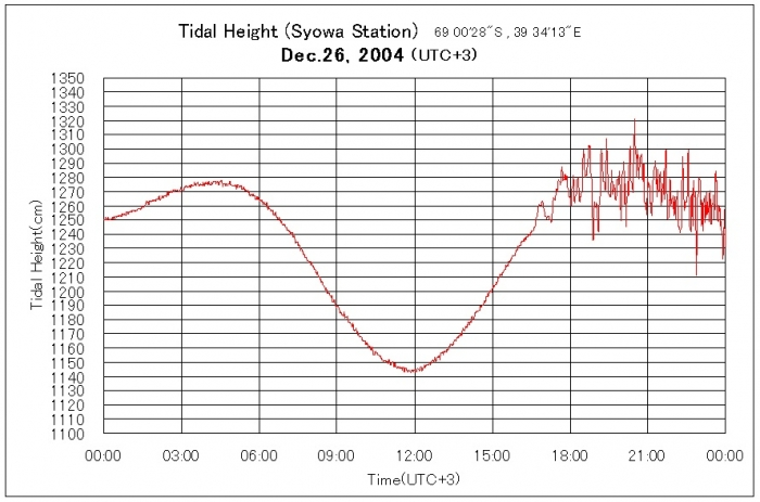 raw data from a tide gauge in syowa, antarctica