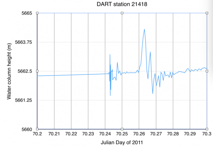 time series data for DART station 21418 on 11 March 2011