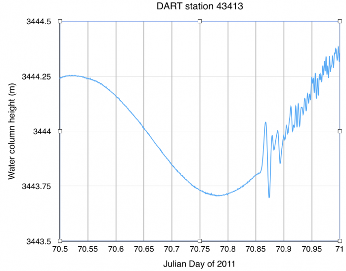 DART station 43413 time series data from 11 March 2011