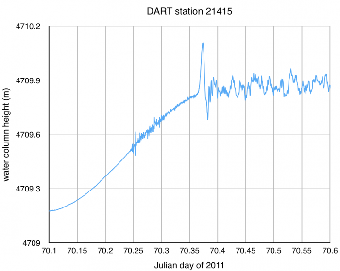 DART station 21415 time series data on 11 March 2011