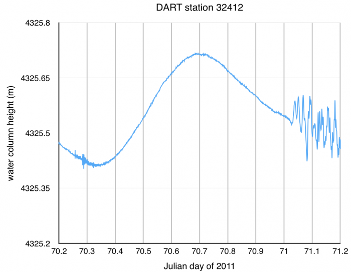 DART station 32412 time series data from 11 March 2011