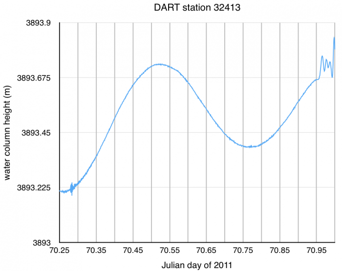 DART station 32413 time series data from 11 March 2011