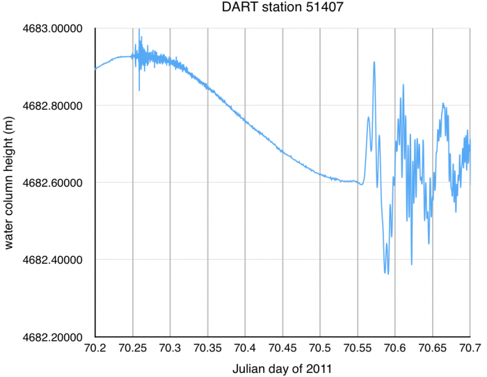 DART station 51407 time series data from 11 March 2011