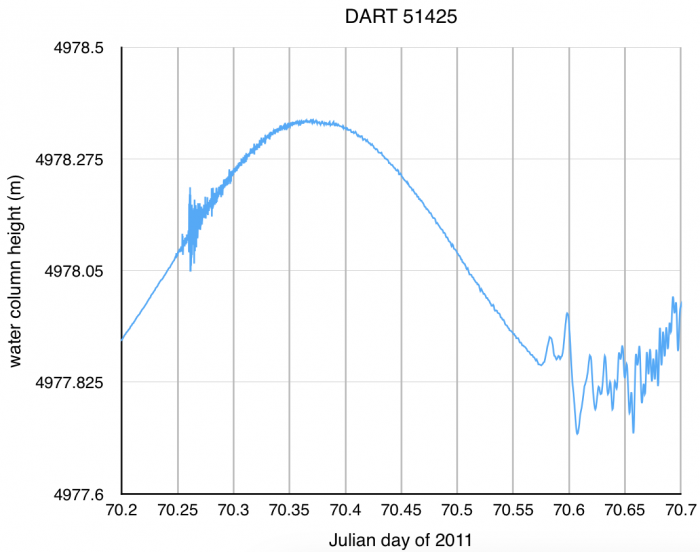 DART station 51425 time series data from 11 March 2011
