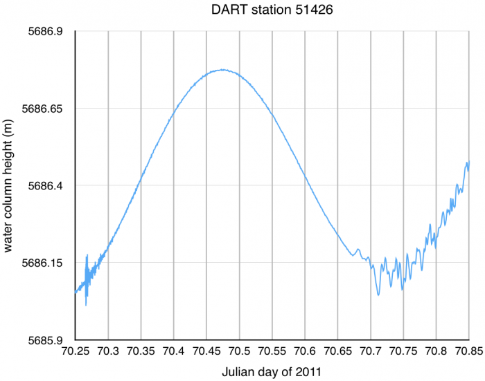 DART station 51426 time series data from 11 March 2011