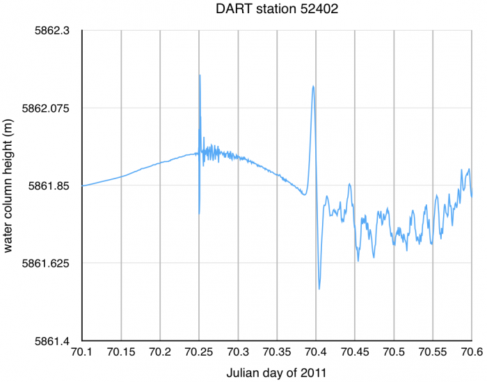 DART station 52402 time series data from 11 March 2011