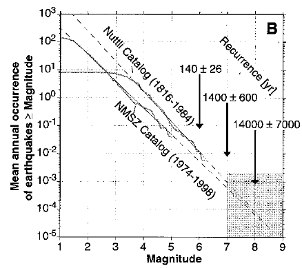 frequency-magnitude diagram of earthquake population stats for the NMSZ