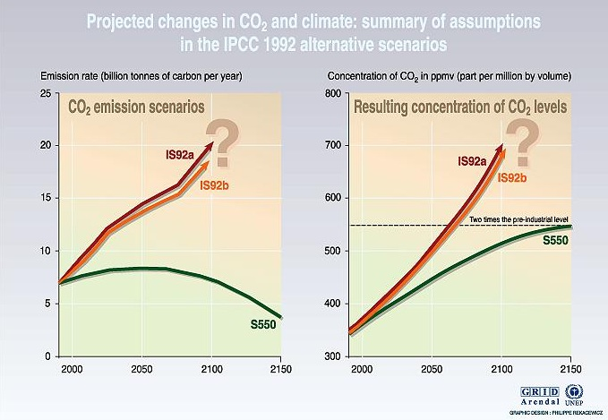 IPCC graphic of projected changes in future CO2 concentration according to an assortment of model predictions