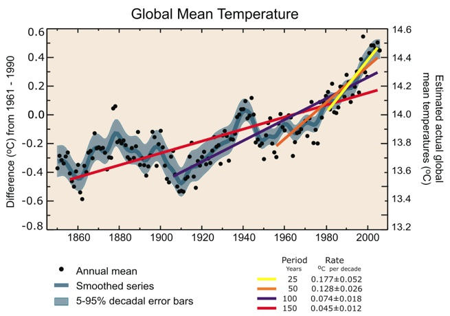 scatter plot with best fit lines of average global temperature over time