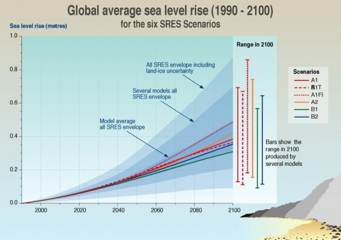 IPCC graphic depicting predicted sea level rise based on a variety of model scenarios