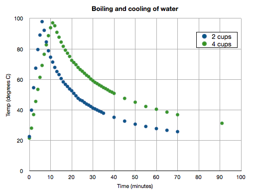 scatter plot of temperature as a function of time for an experiment in which water is boiled on a stove top, then cooled at ambient temperature