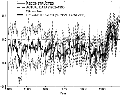 hockey stick plot from Mike Mann's 1998 paper