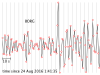 P wave arrival at BORG for the 2016 Amatrice earthquake