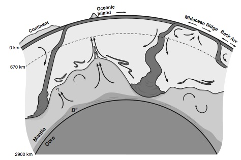 Cartoon of Earth's interior showing motion