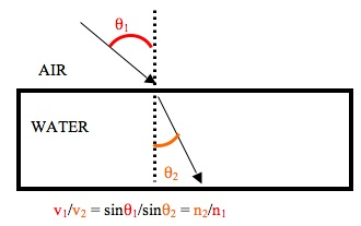 snell's law demonstrated graphically