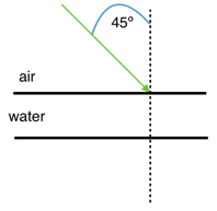 snell problem set figure one. refraction of light from air to water.