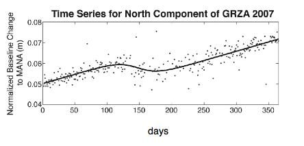 north component of time series for GPS station GRZA