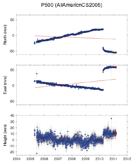 3 component time series plot for GPS station P500