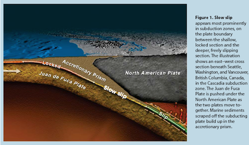 cross section of subduction zone under Seattle