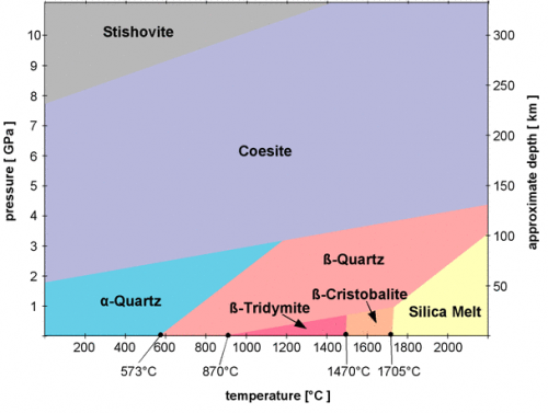 quartz phase diagram