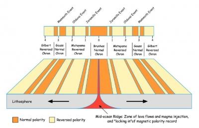 Richard Doell Earth 520 Plate Tectonics And People