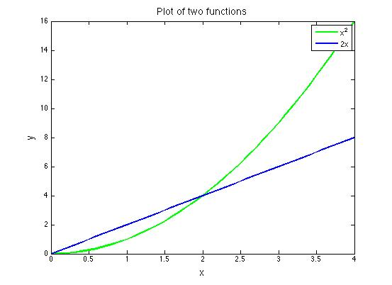 the fxns y = x^2 and y = 2x overlaid on the same axes