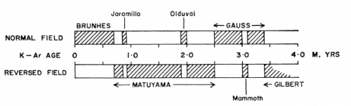 Figure 4 from Vine, 1966