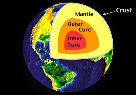 Earths internal structure from inside out: inner core, outer core, mantle, crust