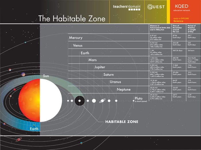 Diagram of the Habitable Zone
