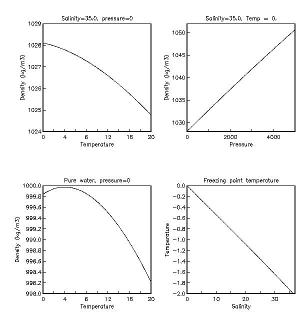 4 graphs showing The change in seawater density at 35 o/oo with pressure (bars) (top), and density and freezing points of pure water and saltwater (bottom).