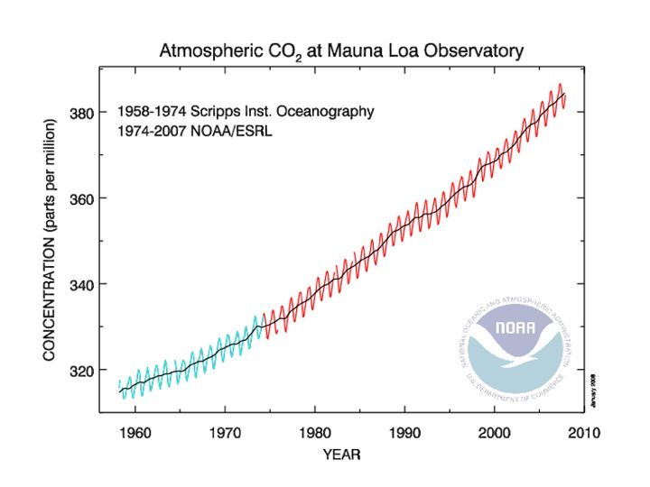 Graph of Concentration of CO2 over time period 1958- 2008. See paragraph below