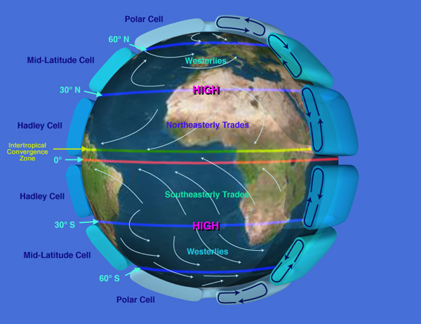 graphic of the globe with Atmospheric Circulation and Trade Winds
