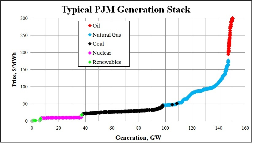 Generation GE graph showing different energy sources and their relative prices. More discussed below