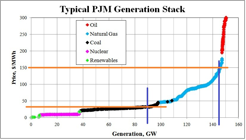Typical PJM Generation Stack illustrating information from paragraph above