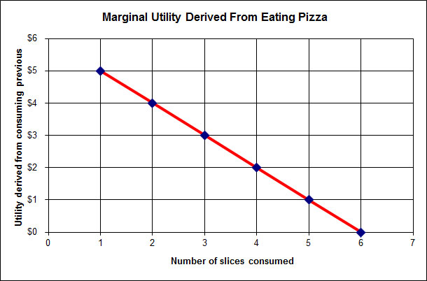 Marginal Utility derived from eating pizza. Slices of pizza on x-axis, utility derived on y-axis. Negative slope. Further explained below