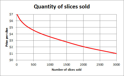 # of pizza slices on x-xis, price of slice on y-axis. Negative slope further discussed below