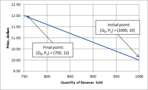 Quantities of bananas sold on x-axis, price on y-axis. The initial point is (1000, 10), final point is (750,12)