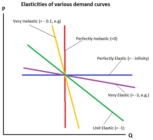 Price Elasticity Of Demand E B F 200 Introduction To Energy And Earth Sciences Economics