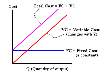 Graph showing Total Cost (linear), Fixed cost (horizontal) and Total Cost = Fixed Cost + Variable Cost