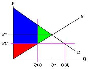 RedArea Between PC And Supply GreenArea Quantity The Free
