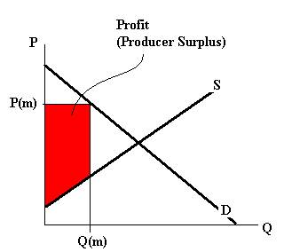 Supply and Demand diagram showing profit (producer surplus) and how it changes due to P(m) and Q(m)