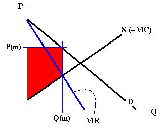 Supply and Demand diagram. Shows how Q(m) should be where MR and MC intersect to maximize profit